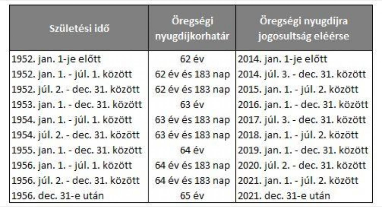 Itt a nagy arcon csapás: nagy ÖSSZEGZŐ NYUGDÍJKORHATÁR TÁBLÁZAT: Pontosan mutatjuk ki mehet nyugdíjba 2020-ban, 2021-ben, 2022-ben, 2023-ban, 2024-ben és 2025-ben!!