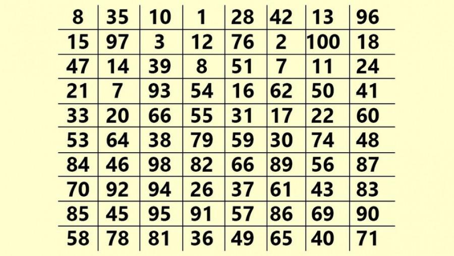 Te melyik számot látod meg legelőször? Döbbenetes üzenete van