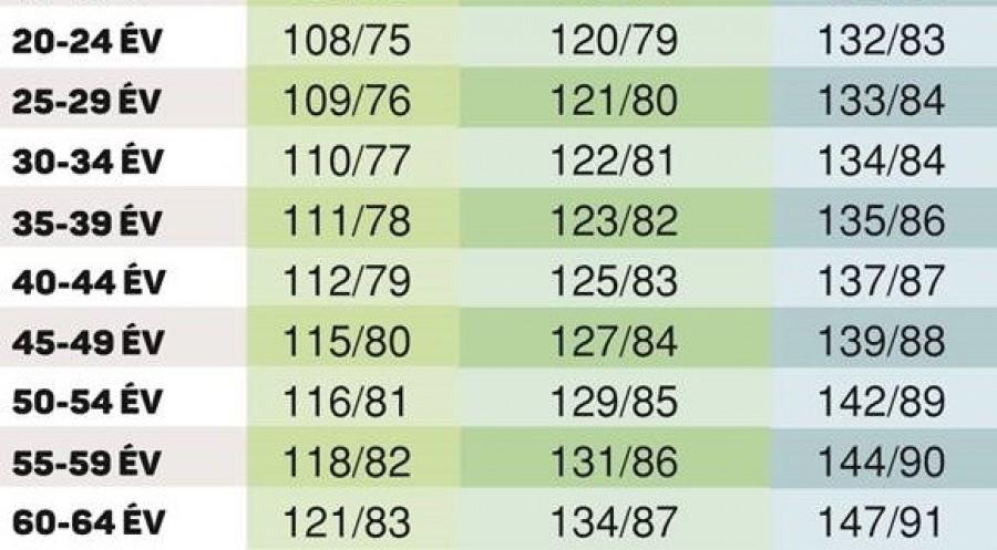 FONTOS! ITT A NAGY INGYENES VÉRNYOMÁS TÁBLÁZAT! Mutatjuk pontosan, hogy mennyi a normális, az alacsony és a magas vérnyomás a korodnak megfelelően!
